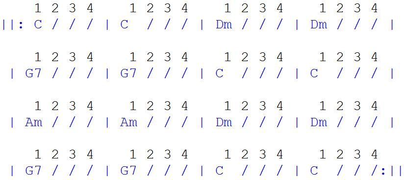 Image showing a graphic of Chet Atkins - Scale Tune Chord Progression with Count on a blog page analysing a Beginner Guitar Lesson