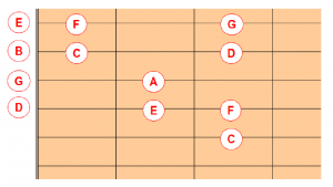 Image showing a graphic of C Major scale in open position from the root note on 5th string on a blog page analysing a Beginner Guitar Lesson