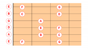 Image showing a graphic of C Major scale in open position on a blog page analysing a Beginner Guitar Lesson