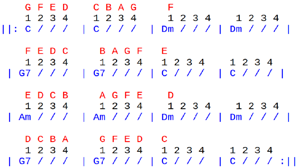 Image showing a graphic of the Chet Atkins Scale Tune over the chord progressions on a blog page analysing a Beginner Guitar Lesson