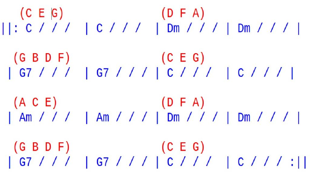 Image showing a graphic of Chet Atkins Scale Tune Chord Progression with the notes of the chords written above each bar on a blog page analysing a Beginner Guitar Lesson